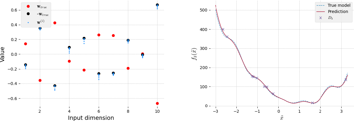Figure 3 for Bayesian learning of orthogonal embeddings for multi-fidelity Gaussian Processes