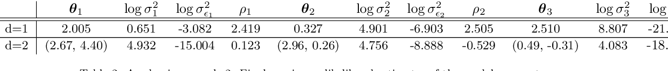 Figure 4 for Bayesian learning of orthogonal embeddings for multi-fidelity Gaussian Processes