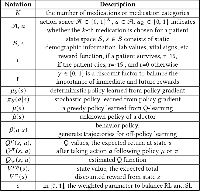 Figure 2 for Supervised Reinforcement Learning with Recurrent Neural Network for Dynamic Treatment Recommendation