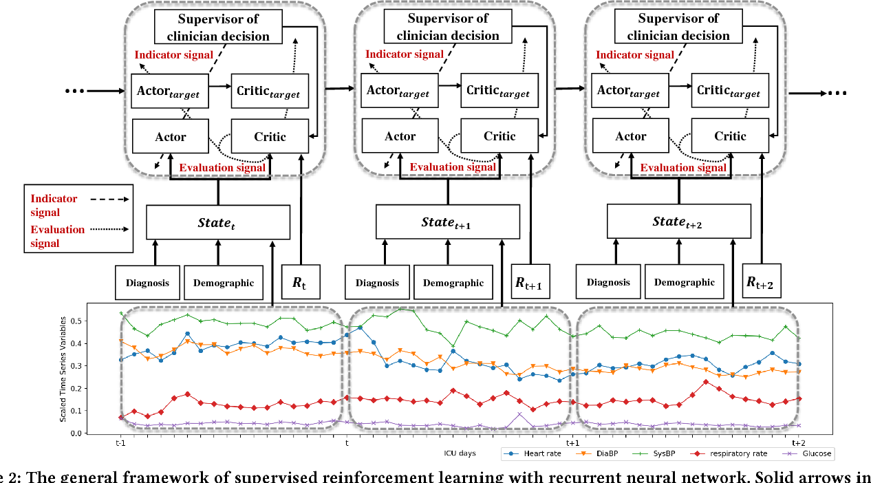 Figure 3 for Supervised Reinforcement Learning with Recurrent Neural Network for Dynamic Treatment Recommendation