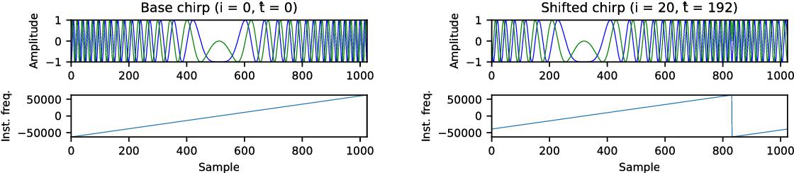 PDF] A Multi-Channel Software Decoder for the LoRa Modulation Scheme