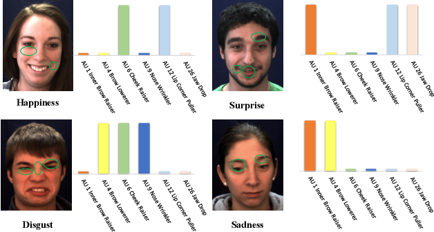 Figure 1 for Semantic Relationships Guided Representation Learning for Facial Action Unit Recognition