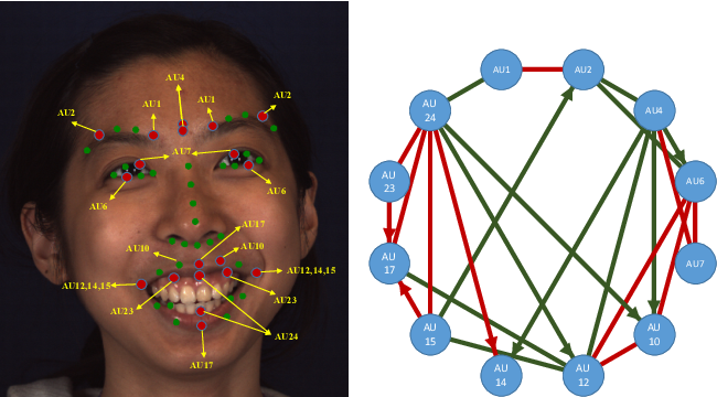 Figure 4 for Semantic Relationships Guided Representation Learning for Facial Action Unit Recognition