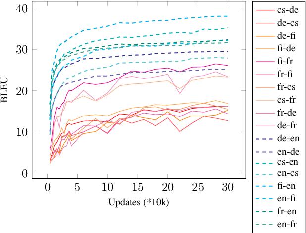 Figure 1 for Subword Segmentation and a Single Bridge Language Affect Zero-Shot Neural Machine Translation