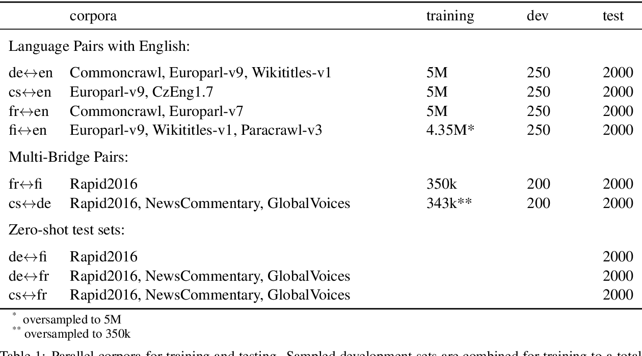 Figure 2 for Subword Segmentation and a Single Bridge Language Affect Zero-Shot Neural Machine Translation