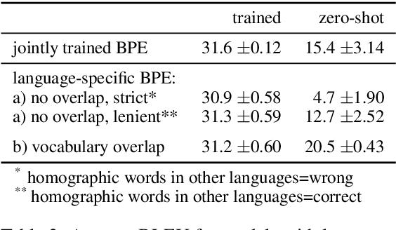 Figure 4 for Subword Segmentation and a Single Bridge Language Affect Zero-Shot Neural Machine Translation