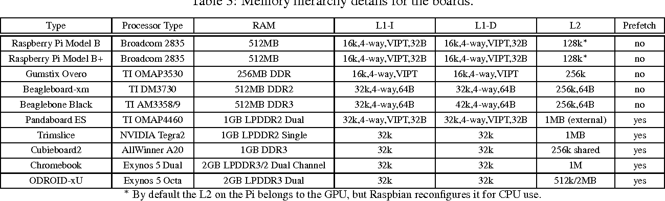 PDF] Design and Analysis of a 32-bit Embedded High