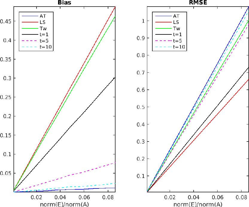 Figure 2 for Anisotropic twicing for single particle reconstruction using autocorrelation analysis