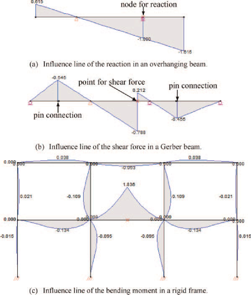 Finite Element Implementation For Computer Aided Education Of Bending Moment Diagrams Frames Structural Mechanics Frame Analysis Semantic Scholar