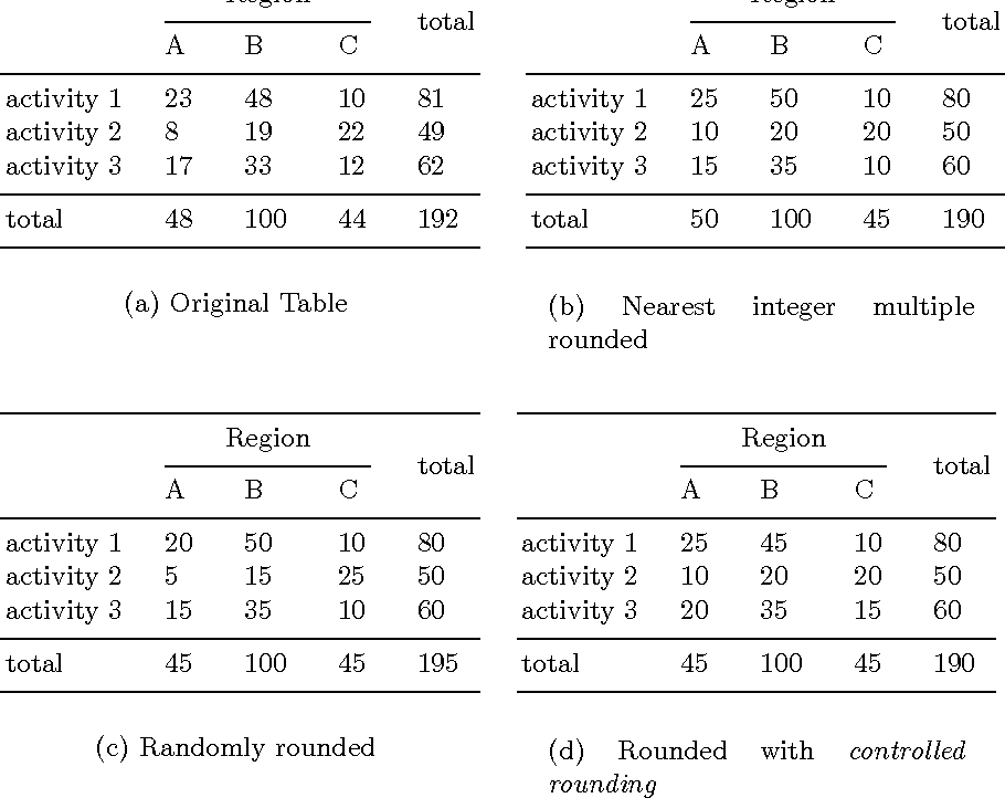 A New Tool for Applying Controlled Rounding to a Statistical Table