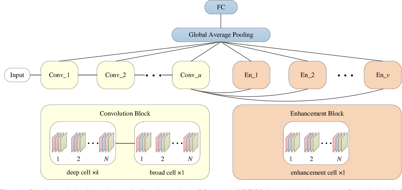 Figure 1 for Efficient Neural Architecture Search: A Broad Version