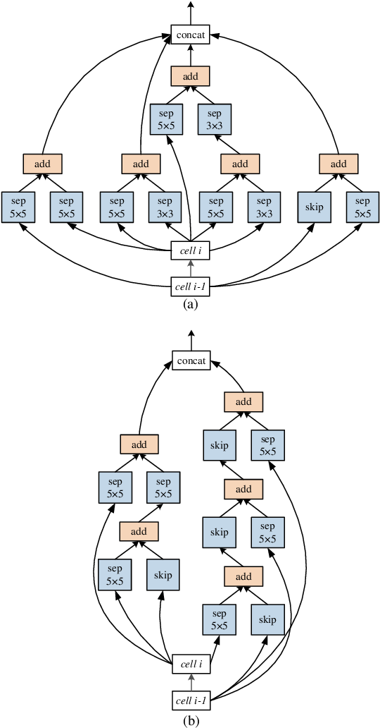 Figure 3 for Efficient Neural Architecture Search: A Broad Version