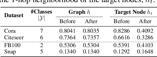 Figure 1 for Improving Robustness of Graph Neural Networks with Heterophily-Inspired Designs