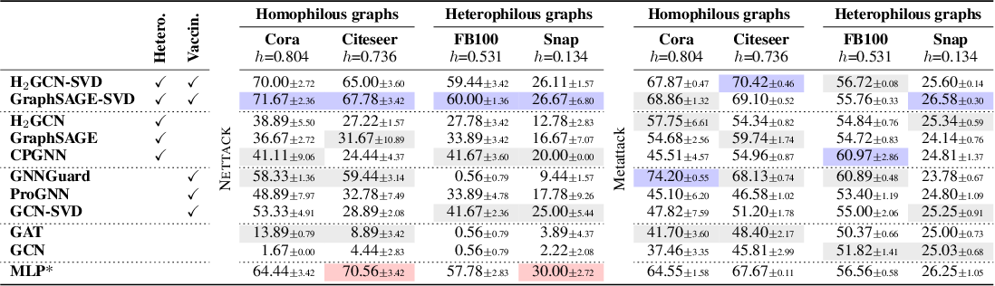 Figure 4 for Improving Robustness of Graph Neural Networks with Heterophily-Inspired Designs