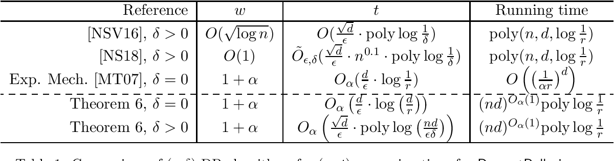 Figure 1 for Differentially Private Clustering: Tight Approximation Ratios
