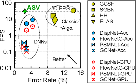 Figure 1 for ASV: Accelerated Stereo Vision System