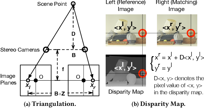 Figure 2 for ASV: Accelerated Stereo Vision System