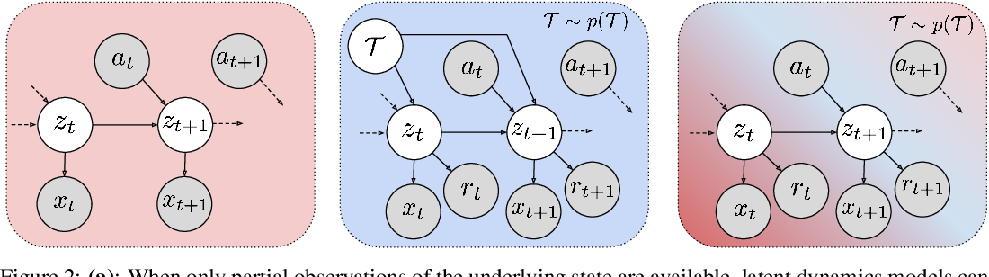 Figure 3 for MELD: Meta-Reinforcement Learning from Images via Latent State Models