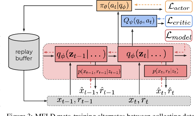 Figure 4 for MELD: Meta-Reinforcement Learning from Images via Latent State Models