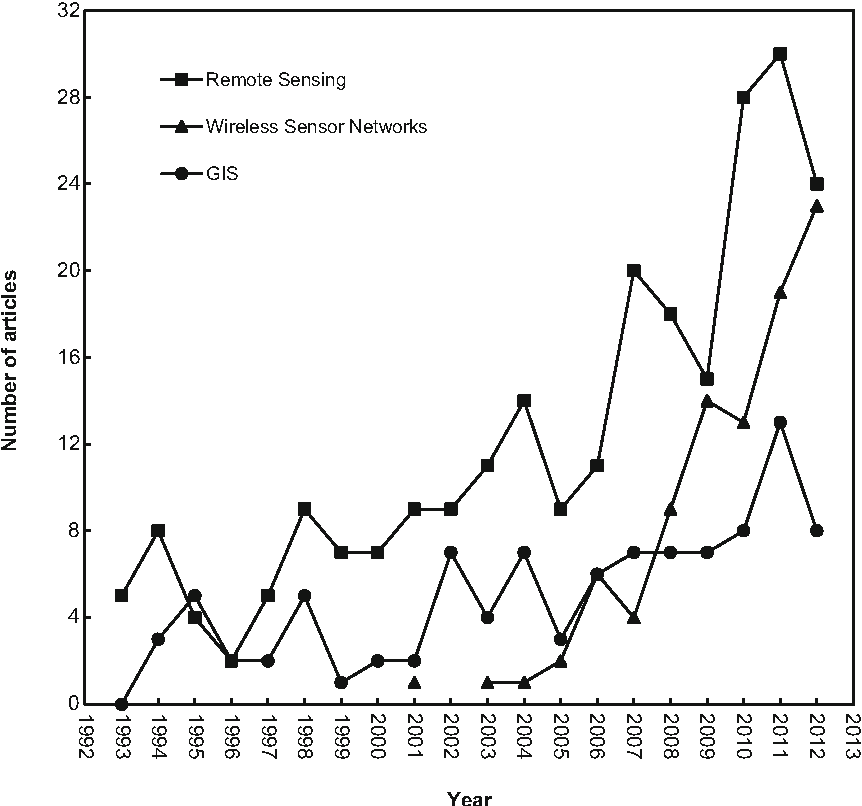Fig. 5 Growth trends of monitoring methods during 1993–2012