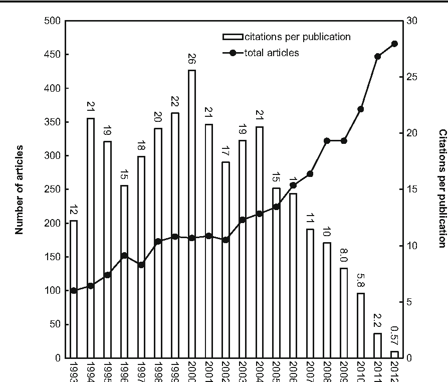 Fig. 1 The trends of annual articles and citations per publication during 1993–2012