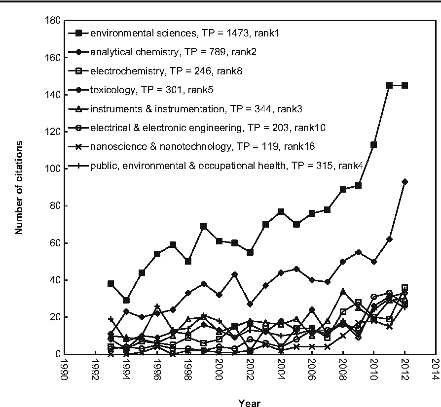 Fig. 2 Comparison the growth trends of top 8 subject categories