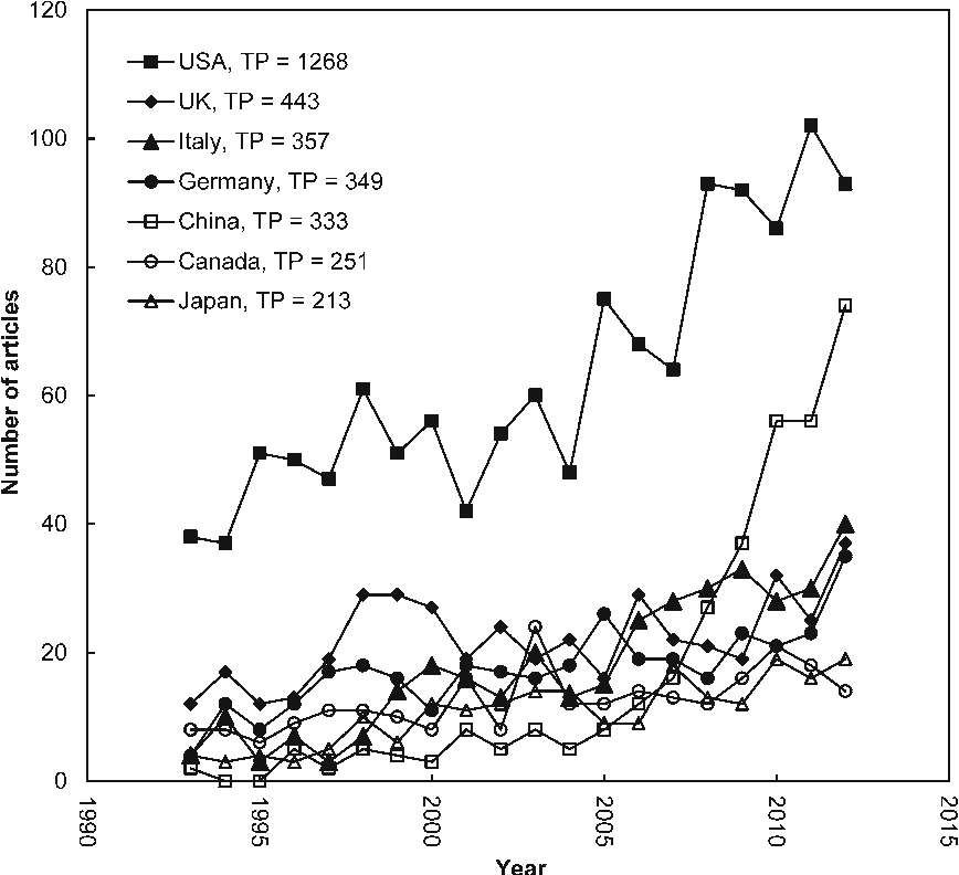 Fig. 3 Comparison the growth trends of the top 7 countries