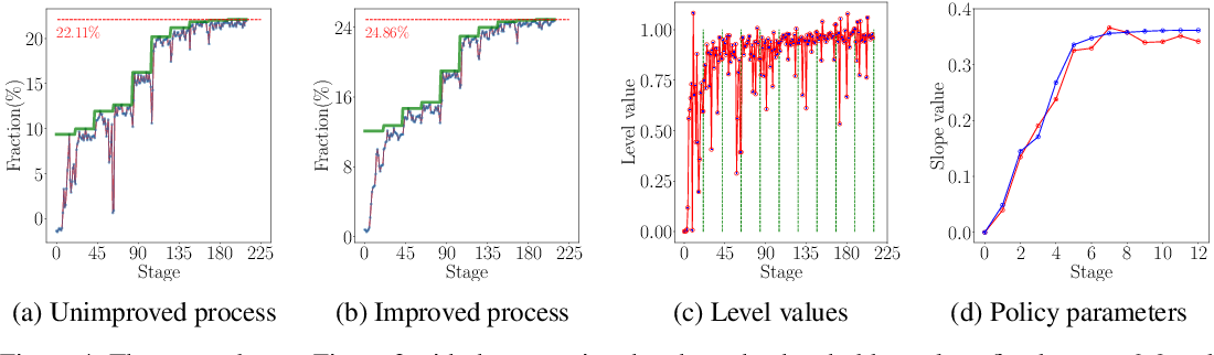 Figure 4 for Automatic Policy Synthesis to Improve the Safety of Nonlinear Dynamical Systems