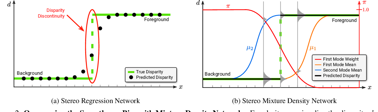 Figure 3 for SMD-Nets: Stereo Mixture Density Networks