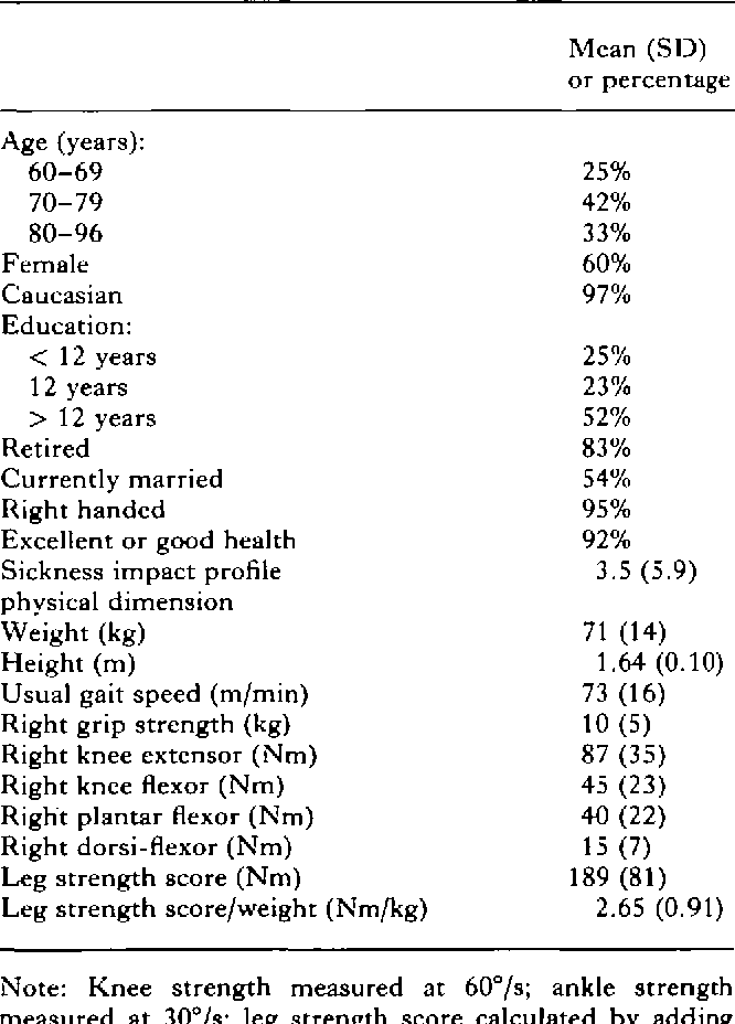 Table I from Evidence for a non-linear relationship between