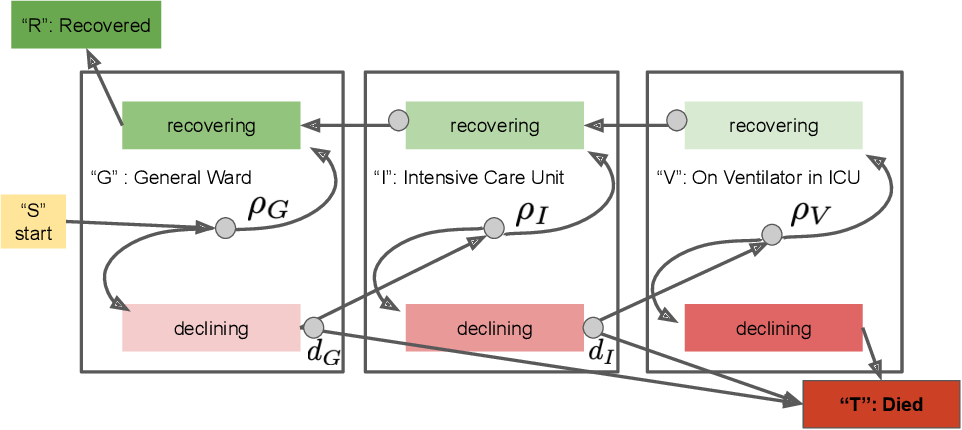 Figure 1 for Approximate Bayesian Computation for an Explicit-Duration Hidden Markov Model of COVID-19 Hospital Trajectories