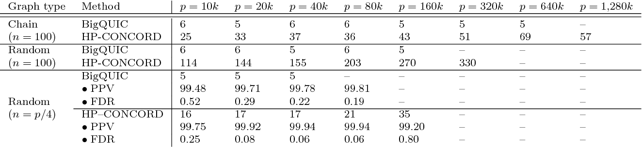 Figure 2 for Communication-Avoiding Optimization Methods for Distributed Massive-Scale Sparse Inverse Covariance Estimation