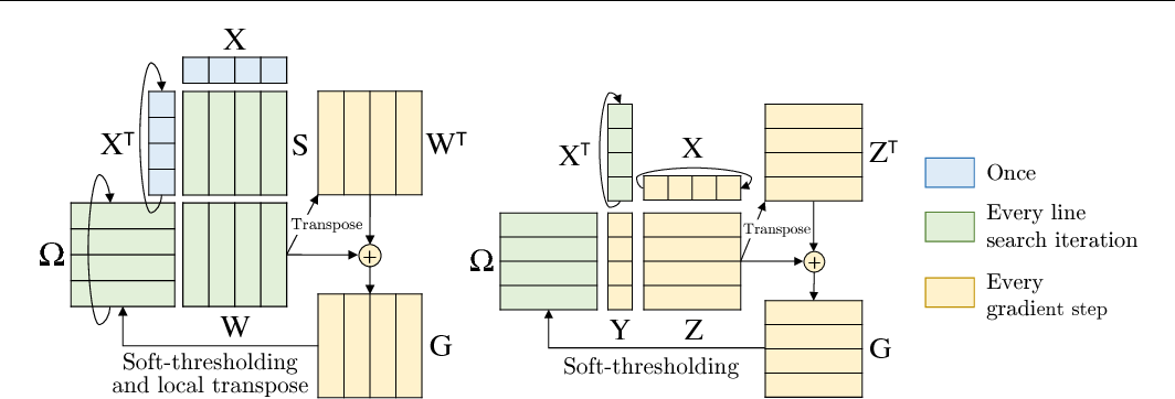 Figure 1 for Communication-Avoiding Optimization Methods for Distributed Massive-Scale Sparse Inverse Covariance Estimation