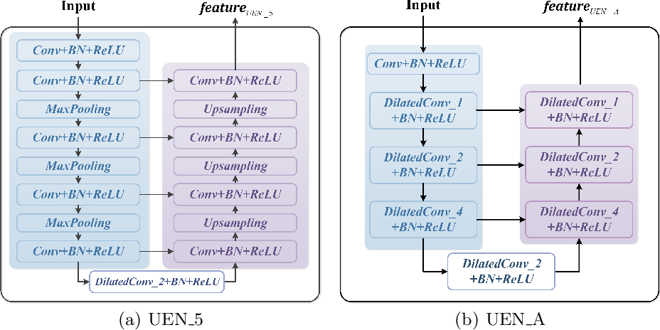 Figure 3 for Multi-scale Edge-based U-shape Network for Salient Object Detection