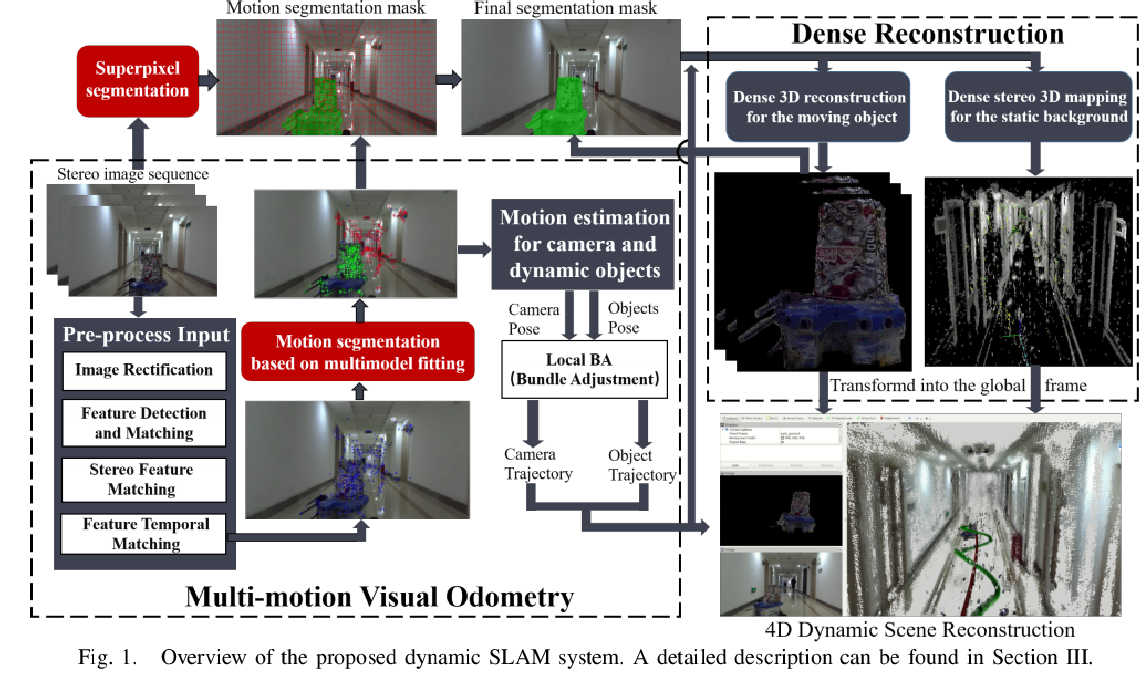 Figure 1 for DymSLAM:4D Dynamic Scene Reconstruction Based on Geometrical Motion Segmentation