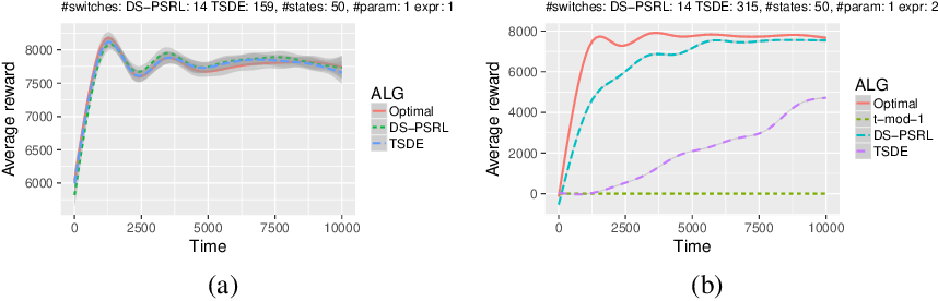 Figure 2 for Posterior Sampling for Large Scale Reinforcement Learning
