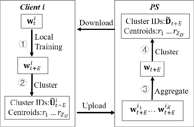 Figure 1 for Slashing Communication Traffic in Federated Learning by Transmitting Clustered Model Updates