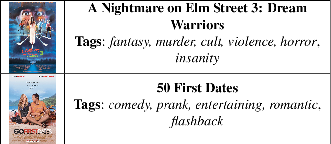 Figure 1 for MPST: A Corpus of Movie Plot Synopses with Tags