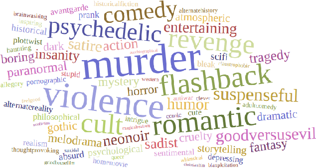 Figure 3 for MPST: A Corpus of Movie Plot Synopses with Tags