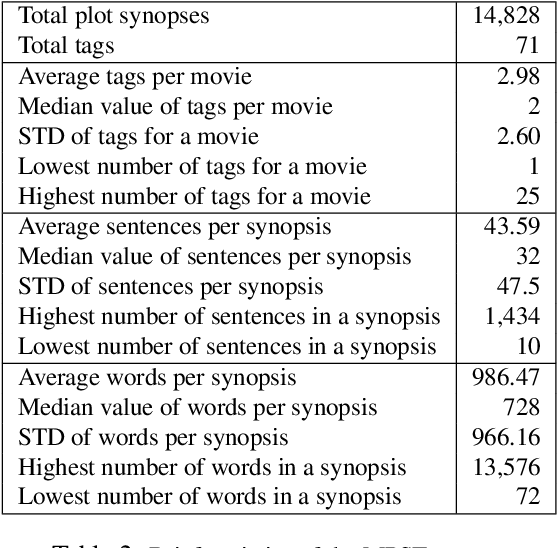 Figure 4 for MPST: A Corpus of Movie Plot Synopses with Tags