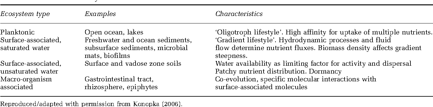 What Is Microbial Community Ecology Semantic Scholar