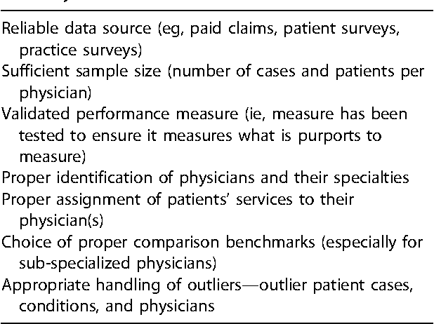 Table I. Factors necessary for methodological accuracy