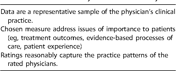 Table II. Factors necessary for clinical accuracy