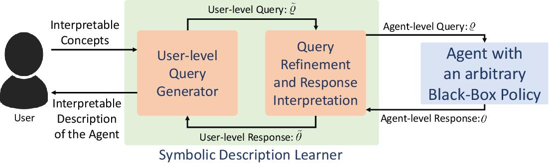 Figure 1 for Learning User-Interpretable Descriptions of Black-Box AI System Capabilities