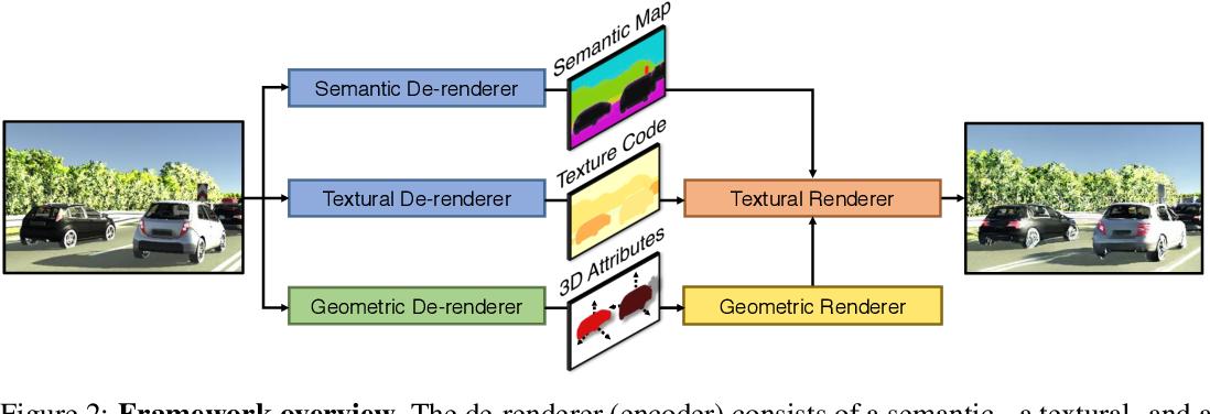 Figure 3 for 3D-Aware Scene Manipulation via Inverse Graphics