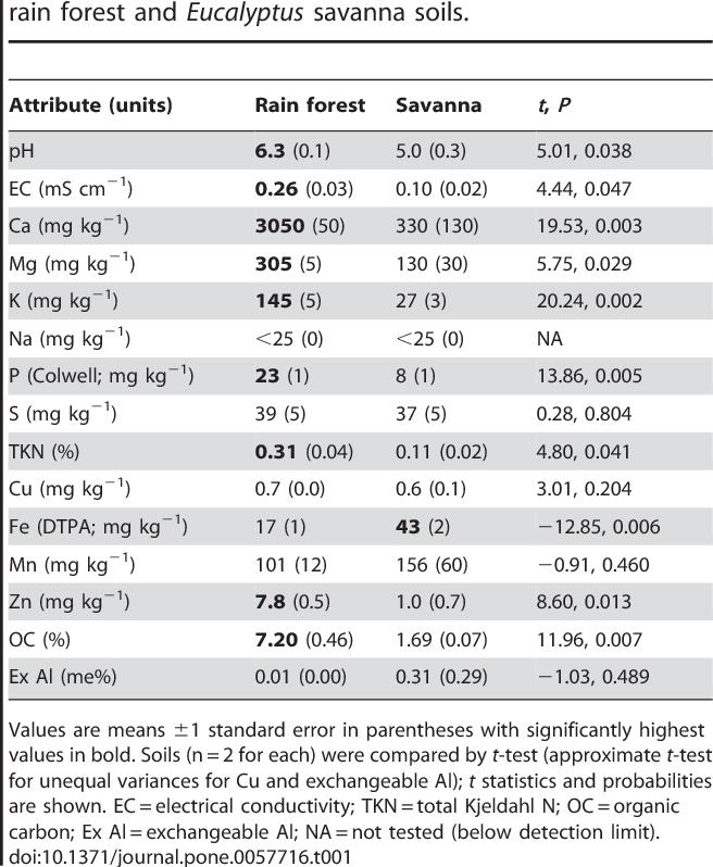 PDF] Arbuscular-Mycorrhizal Networks Inhibit Eucalyptus