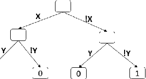 Figure 4 for A Study of the Learnability of Relational Properties (Model Counting Meets Machine Learning)