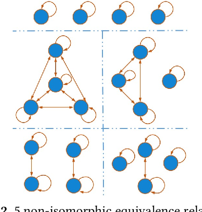 Figure 2 for A Study of the Learnability of Relational Properties (Model Counting Meets Machine Learning)