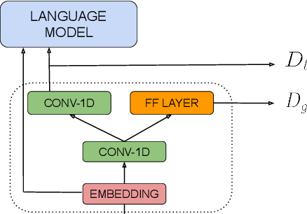 Figure 1 for Self-Training for Unsupervised Parsing with PRPN
