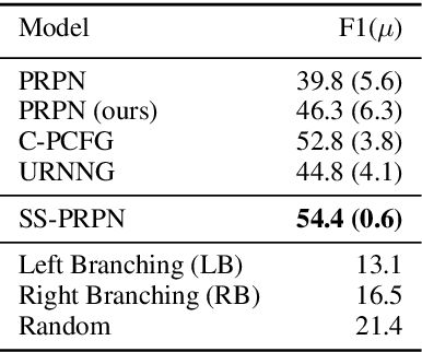 Figure 2 for Self-Training for Unsupervised Parsing with PRPN